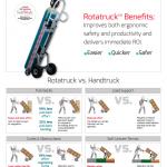 econostore Rotatruck Info